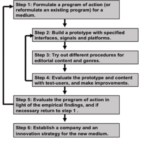 Theoretical model of design process
