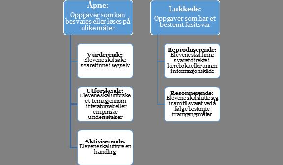 Figur 1. Kodingsnivåer og koder