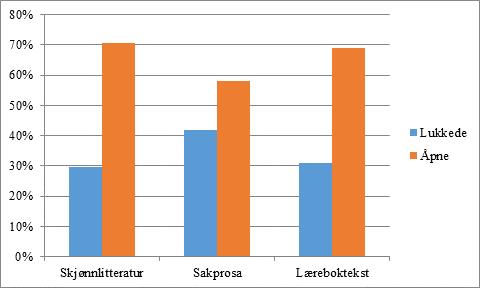 Figur 2. Prosentmessig fordeling av oppgaver på kodingsnivå 1