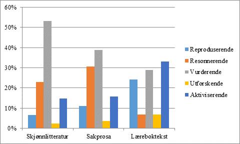 Figur 3. Prosentmessig fordeling av oppgaver på kodingsnivå 2